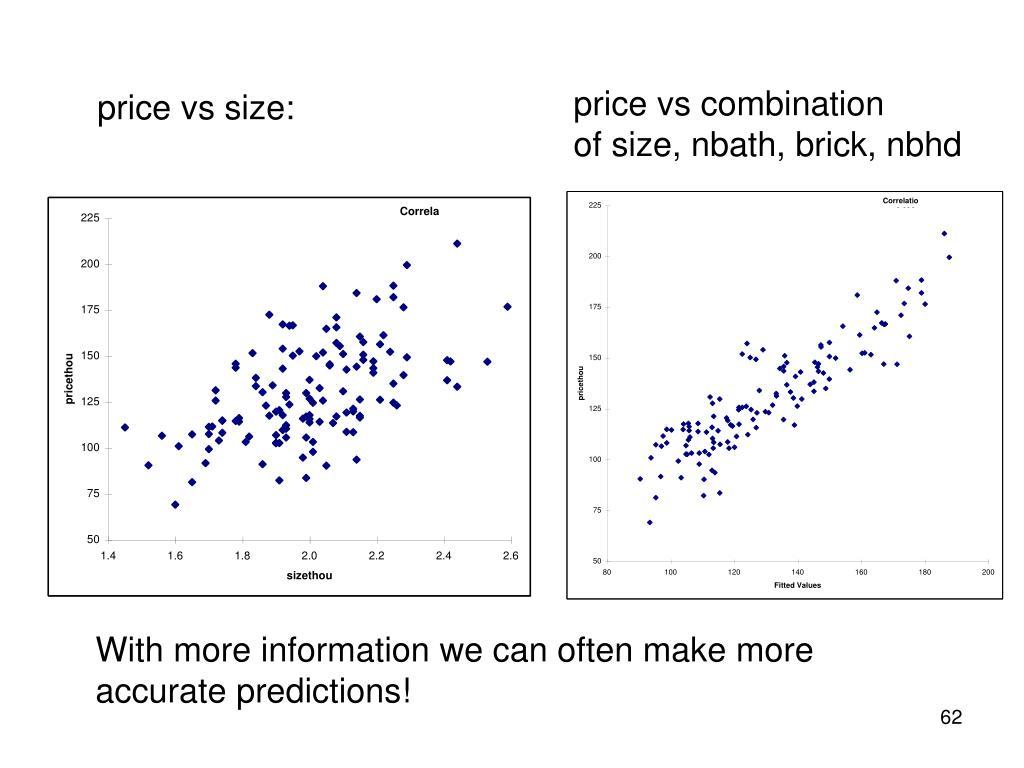 price vs combination