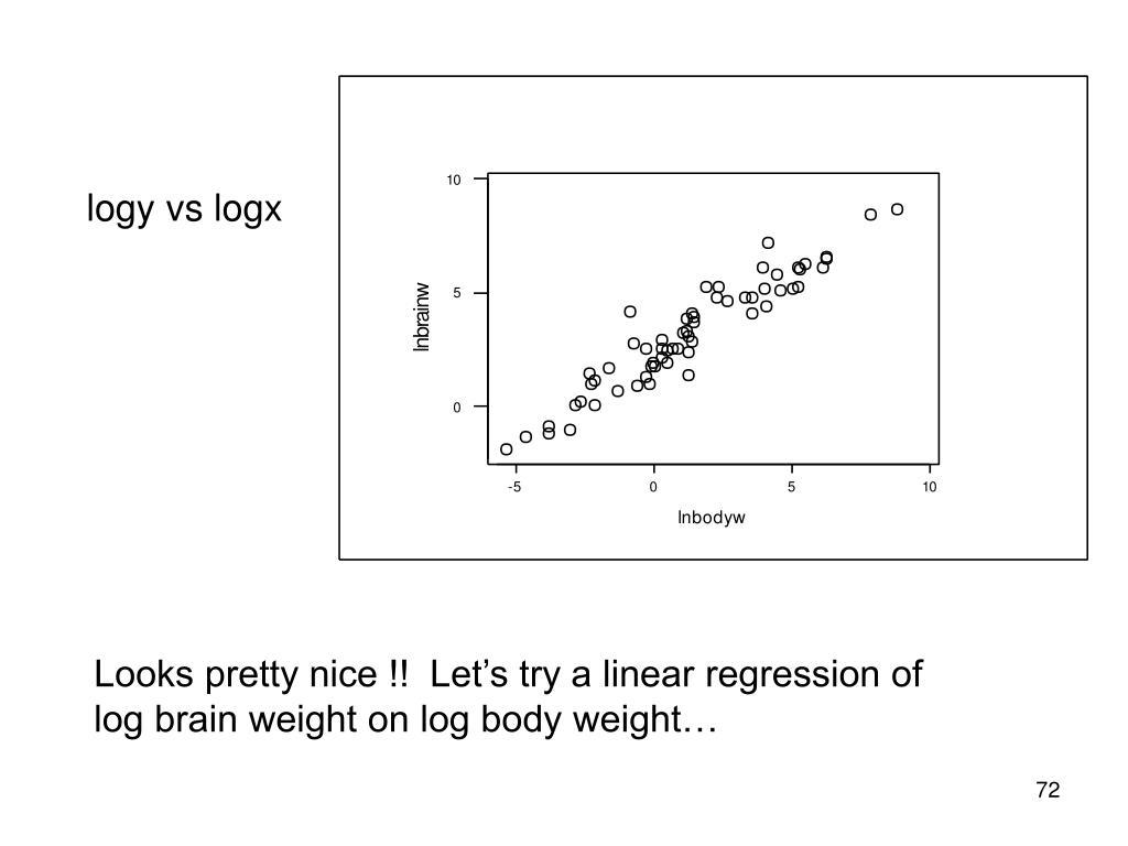 logy vs logx