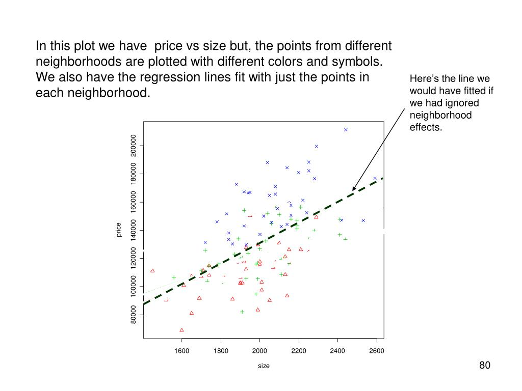 In this plot we have  price vs size but, the points from different