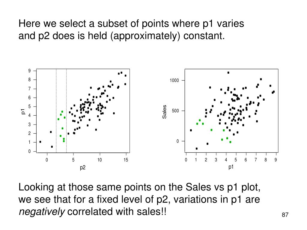 Here we select a subset of points where p1 varies