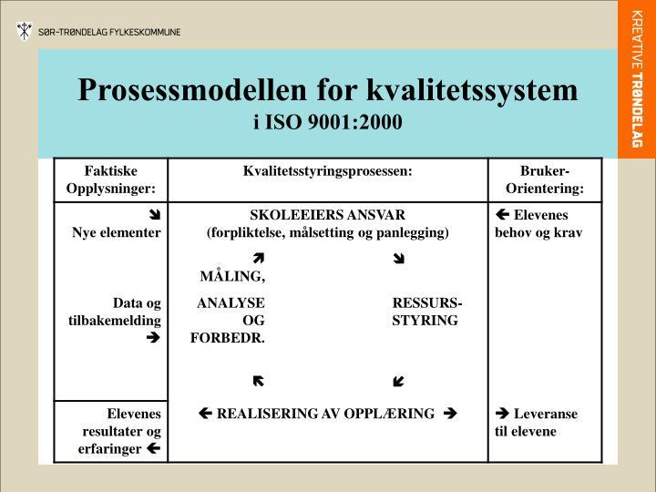 Prosessmodellen for kvalitetssystem
