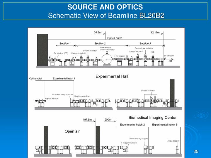 SOURCE AND OPTICS