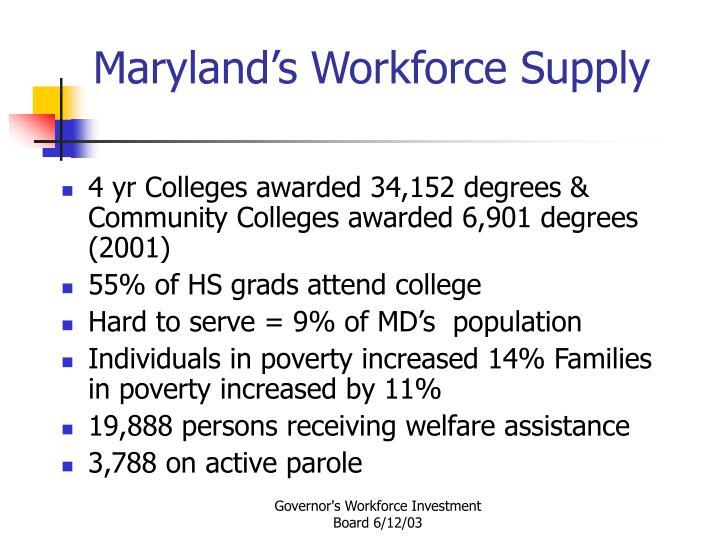 Maryland's Workforce Supply