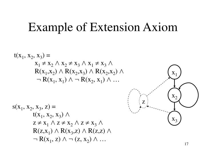 Example of Extension Axiom