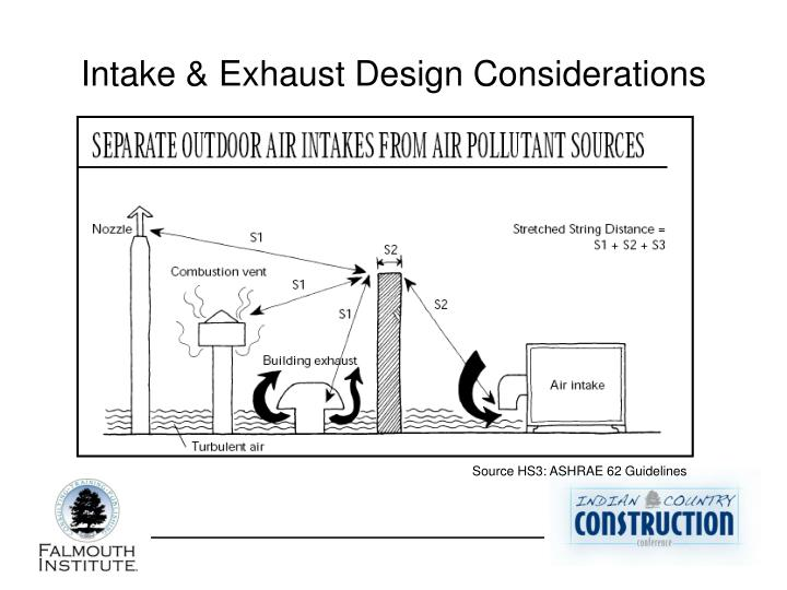 Intake & Exhaust Design Considerations