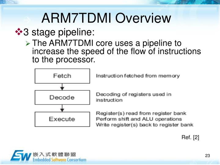 ARM7TDMI Overview