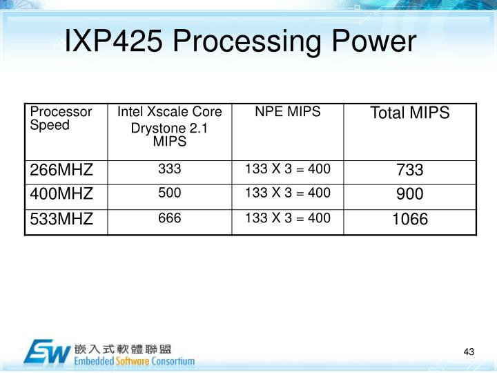 IXP425 Processing Power