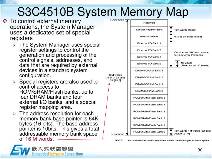 S3C4510B System Memory Map