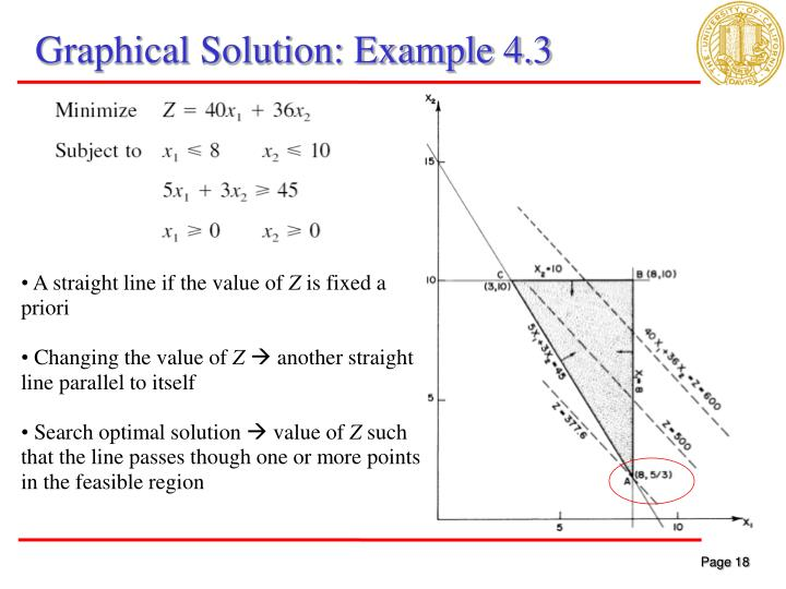Graphical Solution: Example 4.3