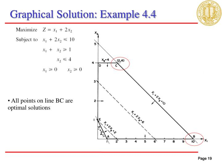 Graphical Solution: Example 4.4