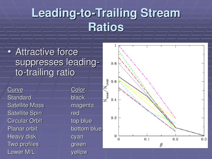 Leading-to-Trailing Stream Ratios