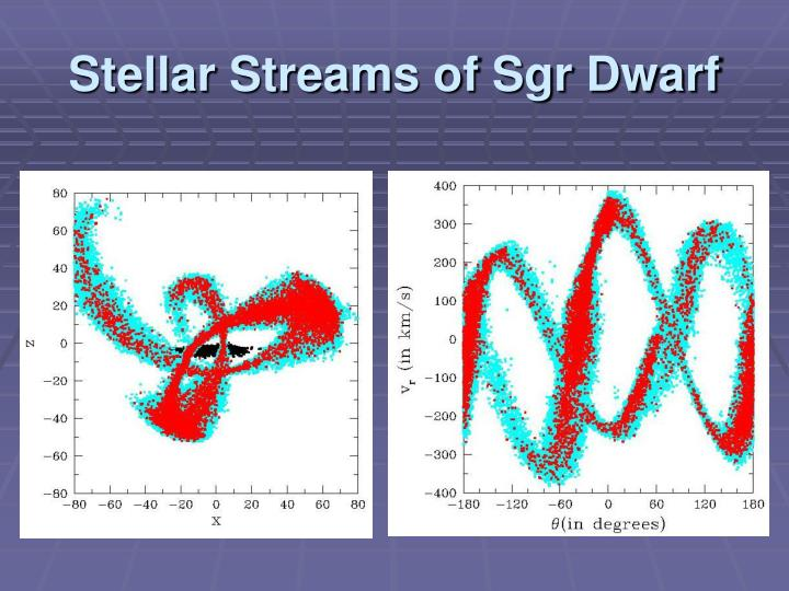 Stellar Streams of Sgr Dwarf