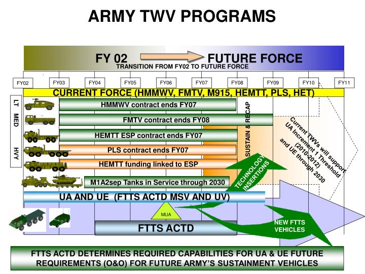 ARMY TWV PROGRAMS