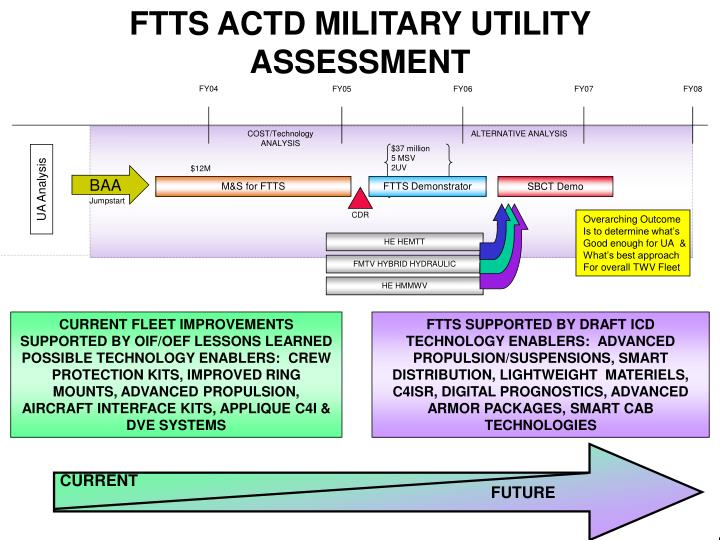 FTTS ACTD MILITARY UTILITY ASSESSMENT