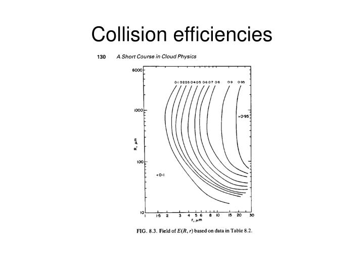 Collision efficiencies