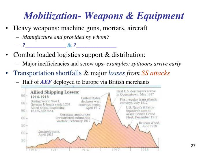 Mobilization- Weapons & Equipment