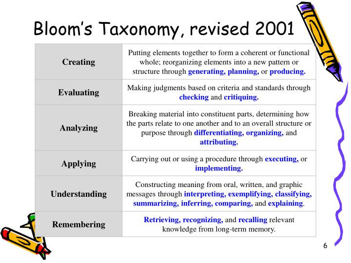Bloom's Taxonomy, revised 2001
