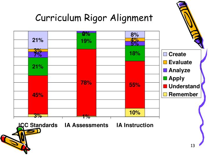 Curriculum Rigor Alignment