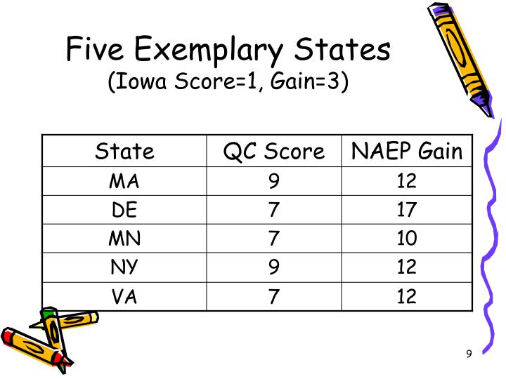 Five Exemplary States