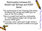 relationship between ed week s qc ratings and naep gains