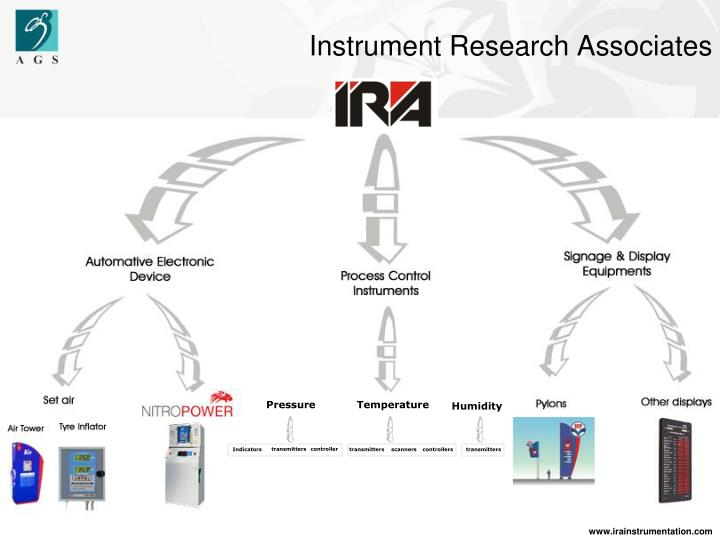 Instrument Research Associates
