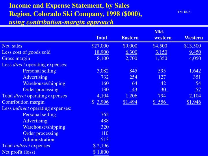 Income and Expense Statement, by Sales Region, Colorado Ski Company, 1998 ($000),