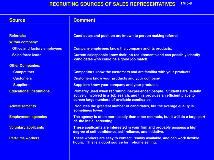 RECRUITING SOURCES OF SALES REPRESENTATIVES