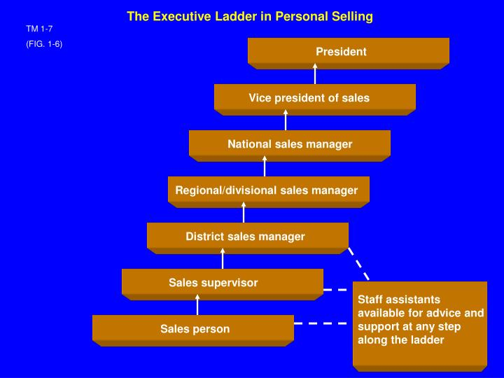 The Executive Ladder in Personal Selling