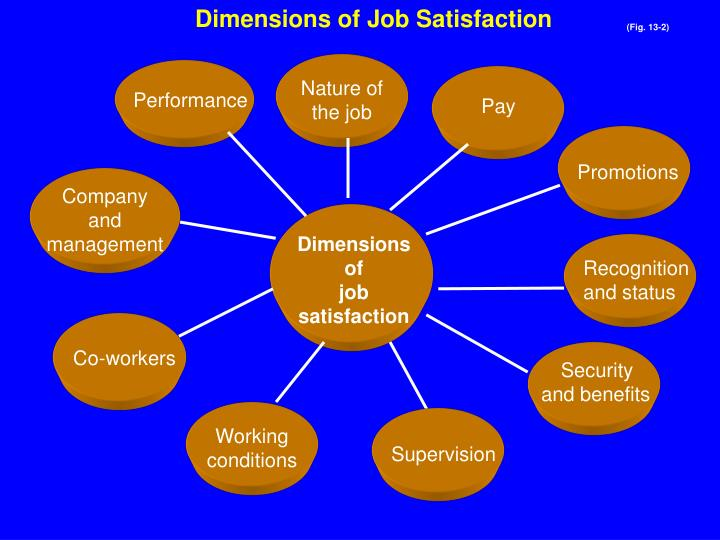 Dimensions of Job Satisfaction