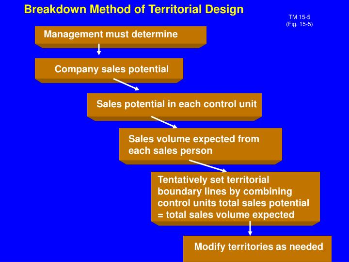 Breakdown Method of Territorial Design