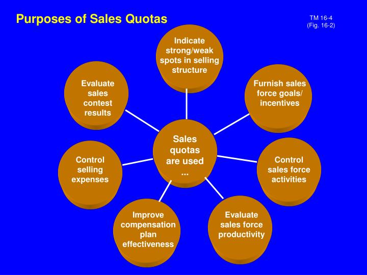 Purposes of Sales Quotas