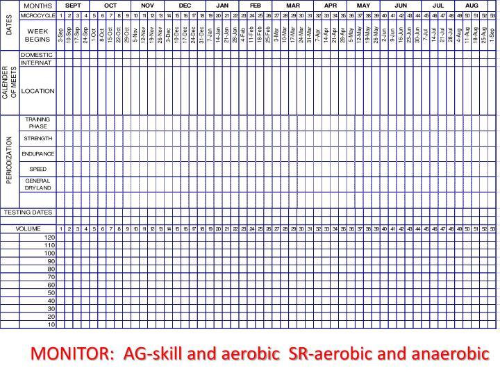 MONITOR:  AG-skill and aerobic  SR-aerobic and anaerobic