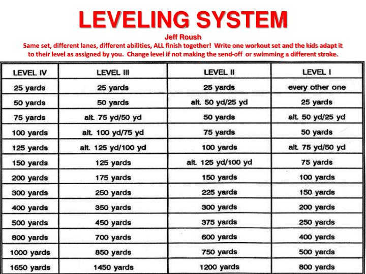 LEVELING SYSTEM