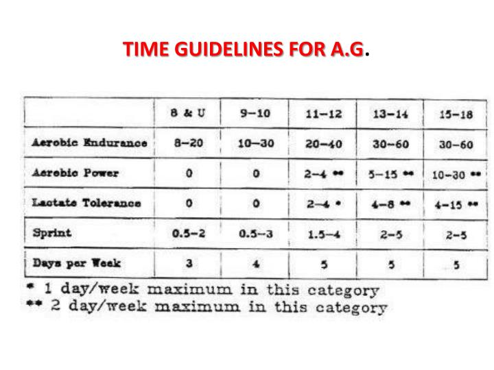 TIME GUIDELINES FOR A.G