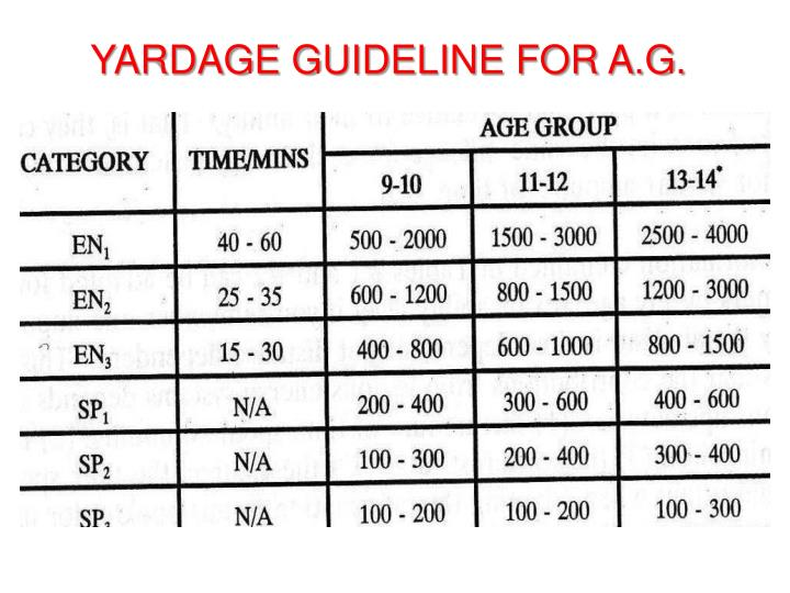 YARDAGE GUIDELINE FOR A.G.
