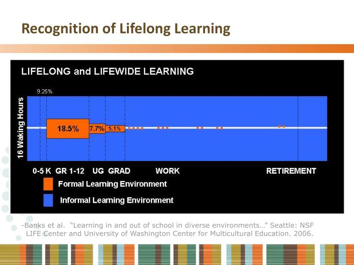 Recognition of Lifelong Learning
