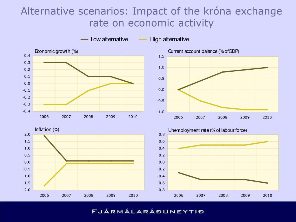 Alternative scenarios: Impact of the króna exchange rate on economic activity