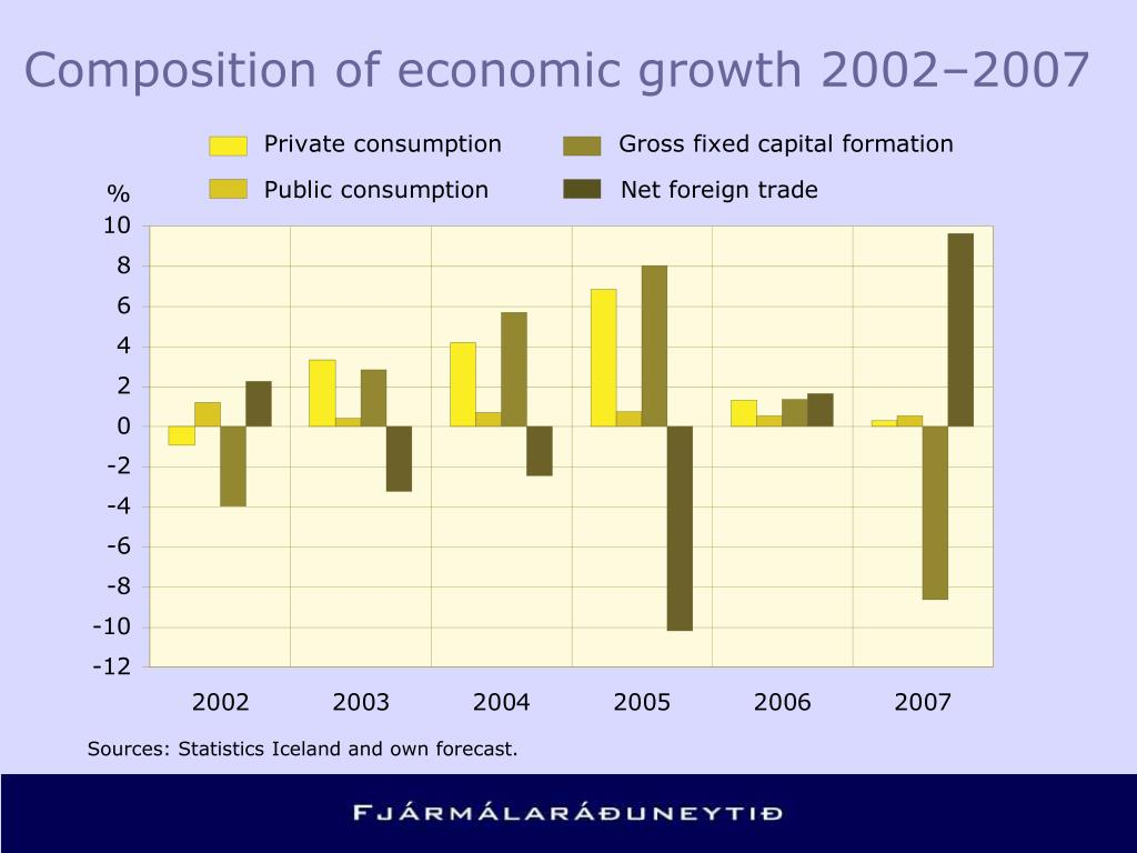 Composition of economic growth 2002–2007