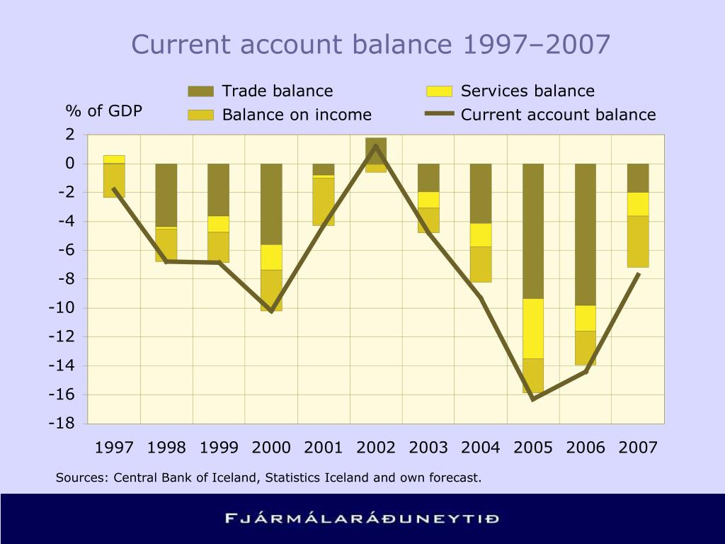 Current account balance 1997–2007
