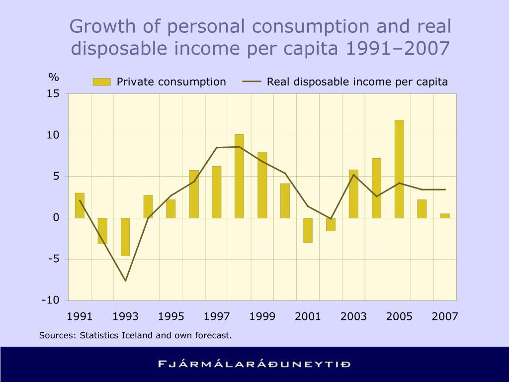 Growth of personal consumption and real disposable income per capita 1991–2007