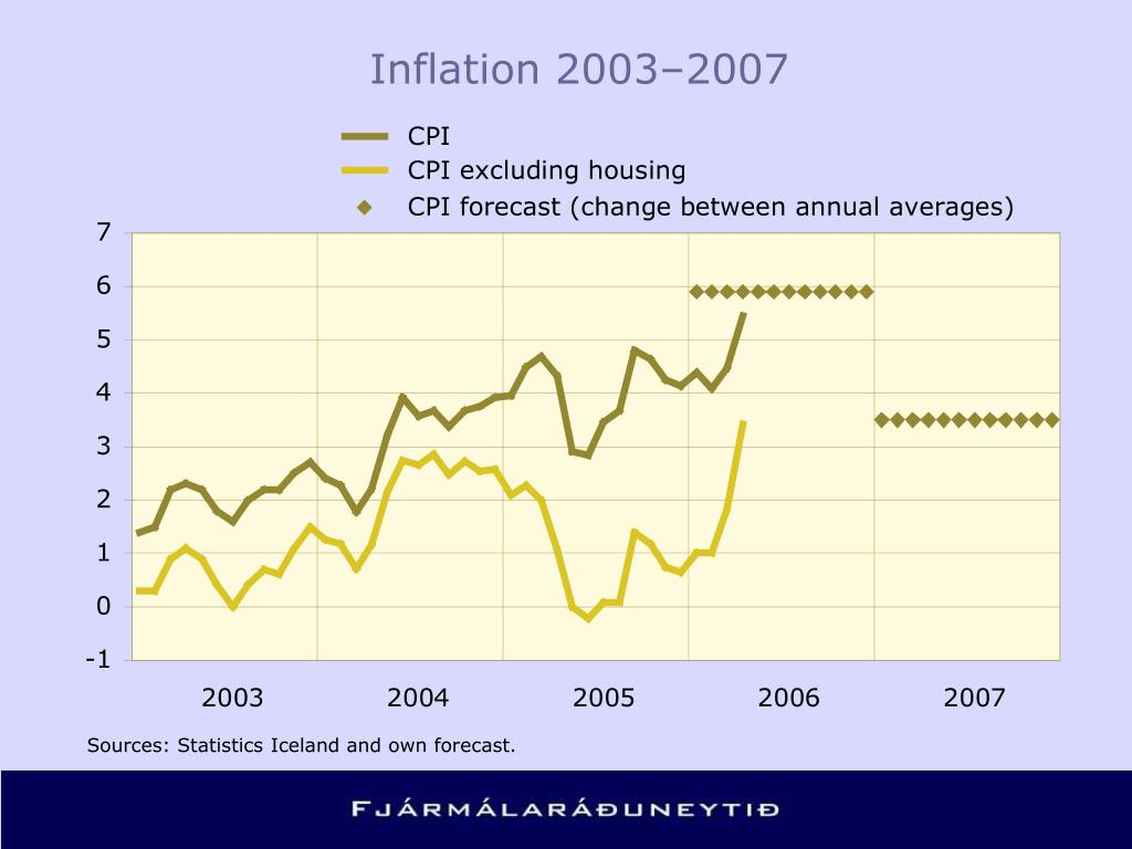 Inflation 2003–2007
