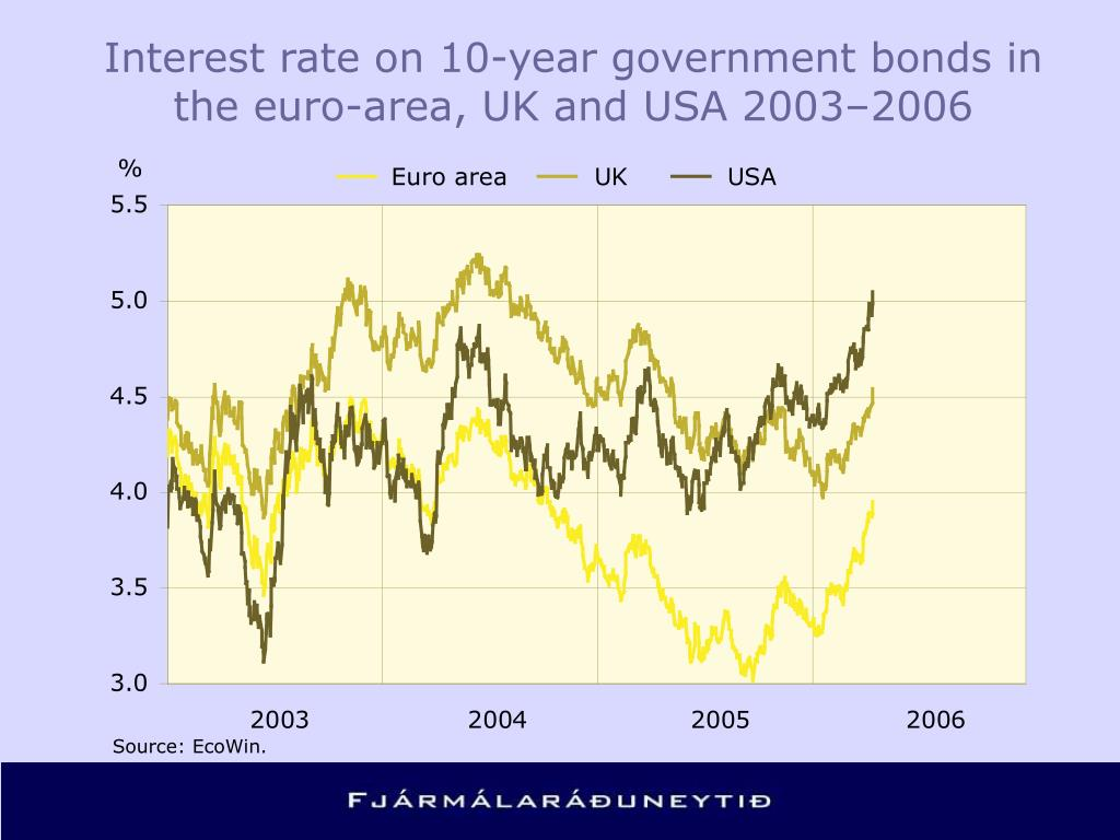 Interest rate on 10-year government bonds in the euro-area, UK and USA 2003–2006