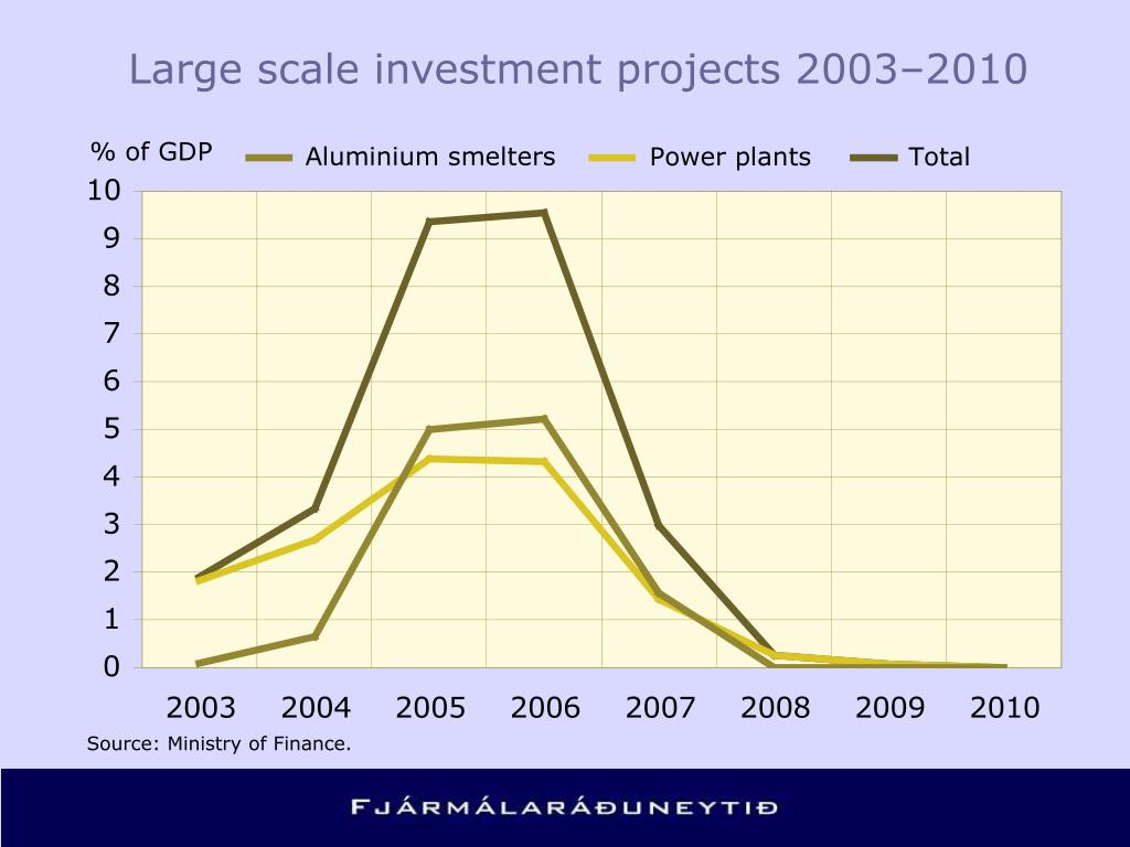 Large scale investment projects 2003–2010