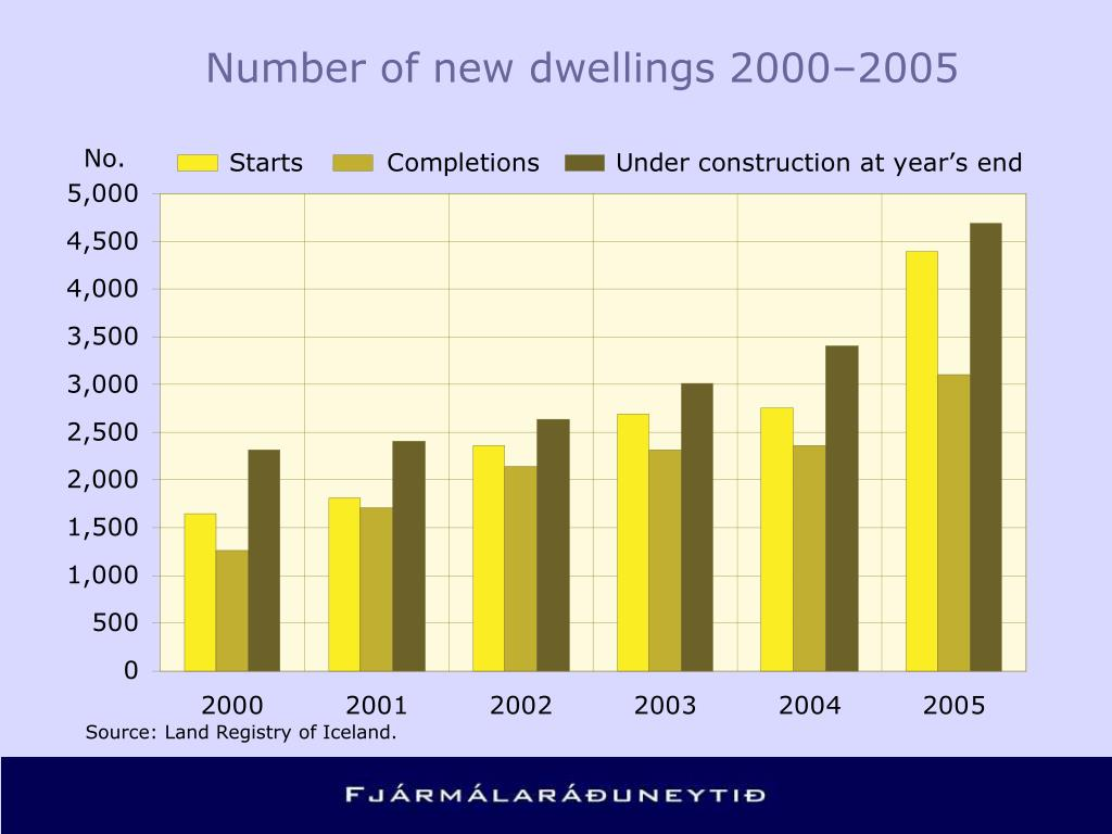 Number of new dwellings 2000–2005
