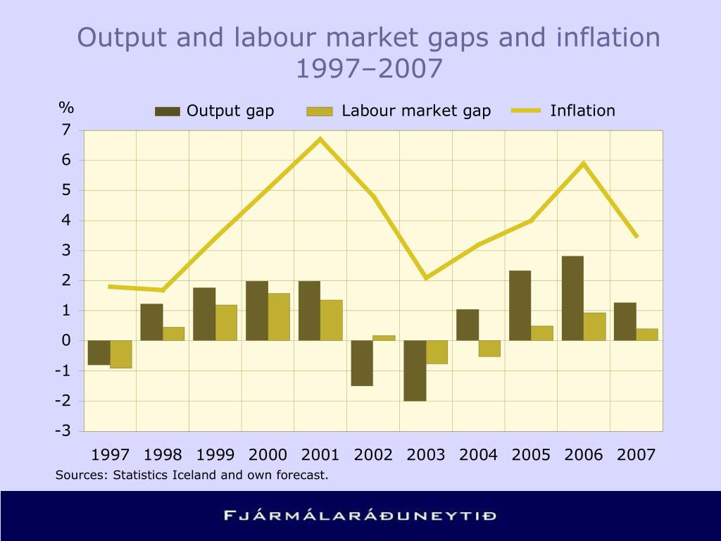 Output and labour market gaps and inflation 1997–2007