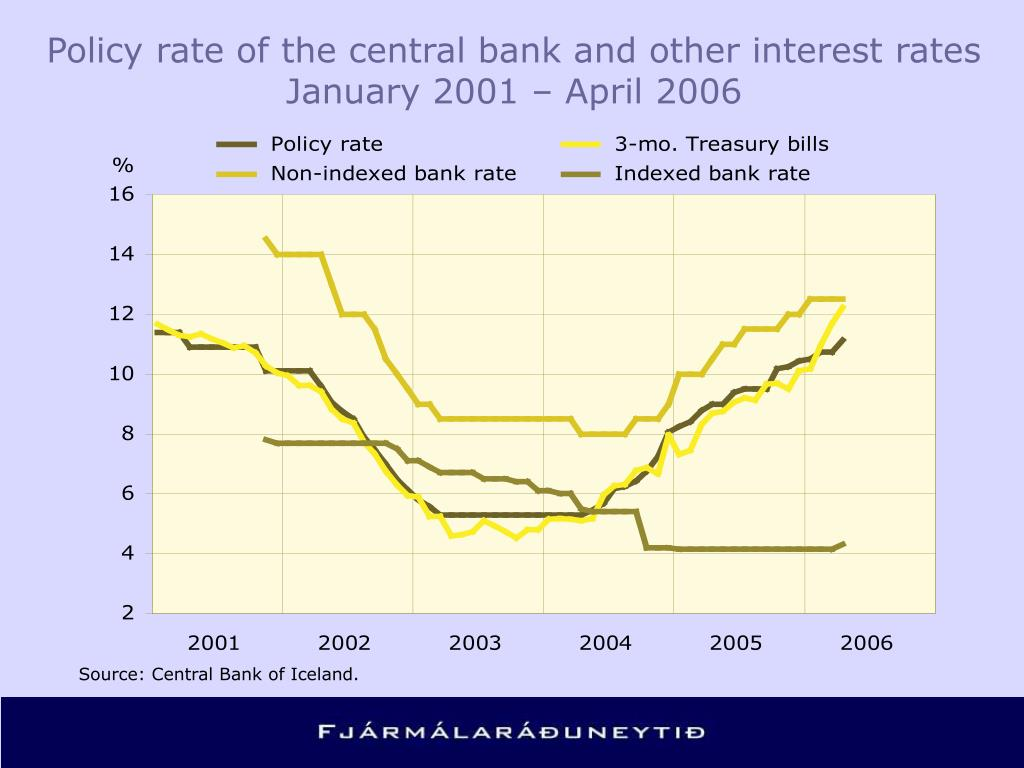 Policy rate of the central bank and other interest rates January 2001 – April 2006