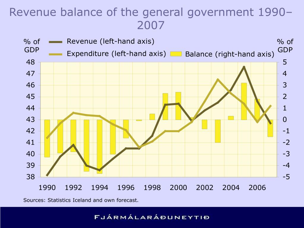 Revenue balance of the general government 1990–2007