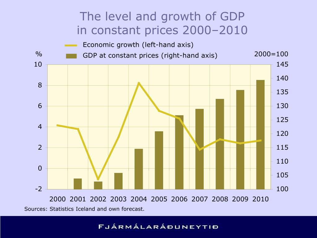 The level and growth of GDP