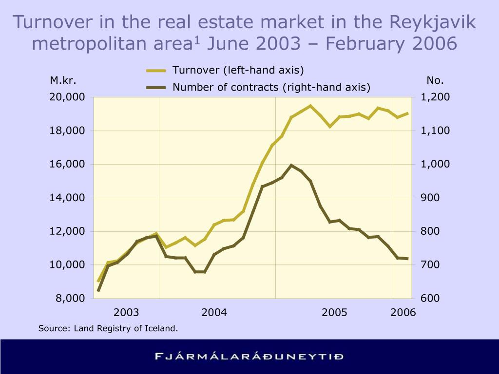 Turnover in the real estate market in the Reykjavik metropolitan area