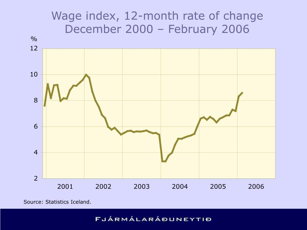 Wage index, 12-month rate of change